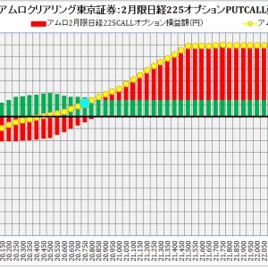ABN AMRO Clearing Tokyo Co. Ltd. :ABNアムロクリアリング東京証券2月限日経225オプション建玉損益分岐点:2019年2月1日(金)現在