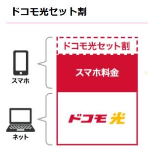ドコモiPhone13で5Gプランに変更したらhome5G/ドコモ光で料金値引きを
