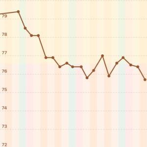 【男の減量】76.4→75.7kg【2020/09/29】