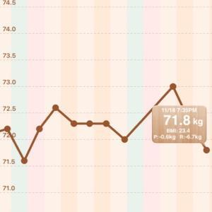 【男の減量】73.0→71.8kg【2020/11/18】