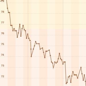 【男の減量】71.7→70.7kg【2020/11/21】