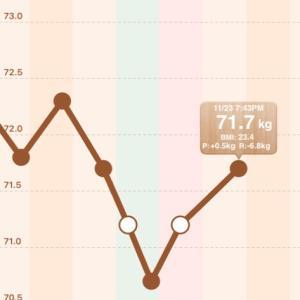 【男の減量】70.7→71.7kg【2020/11/23】