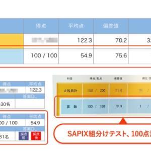 【SAPIX組み分けテスト 満点1位が3名 RISU算数学習の効果 】コロナ家の先取学習