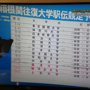 箱根駅伝予選会テレビ観戦と僕の予選会記録