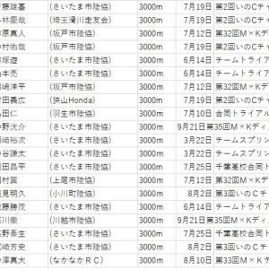 【埼玉県市民ランナーランキング】3000m(2020.9.27判明分)