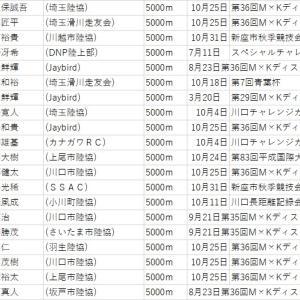 【埼玉県市民ランナーランキング】5000m(2020.10.30判明分)