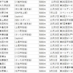 【埼玉県市民ランナーランキング2021】5000m(2020.12.31判明分)