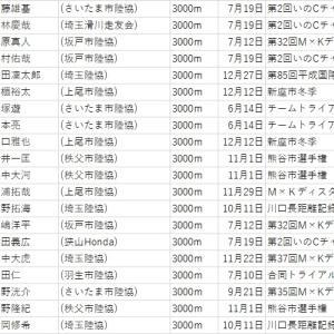 【埼玉県市民ランナーランキング2020】3000m(2020.12.31判明分)