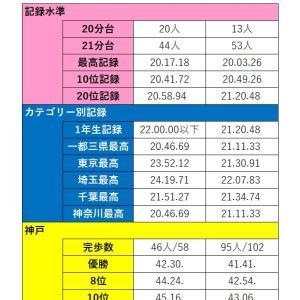 東京と埼玉の競歩レベルが…!?