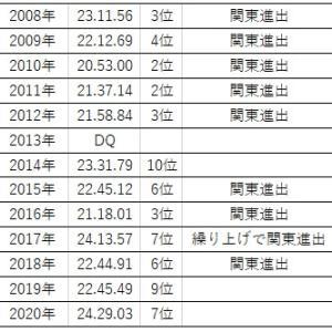 14回目の出場、埼玉県選手権の戦歴