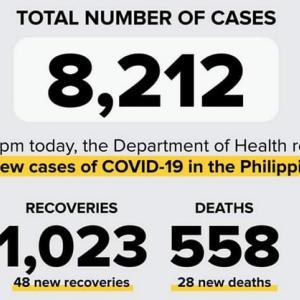 4月29日254人増、8212人 新型コロナは全身の血管に感染し、多臓器に甚大な損傷を与える
