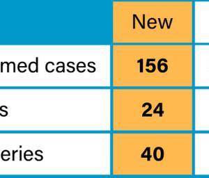 5月2日、156人増、8928人 囚人10000人近く釈放か?