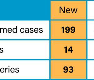 5月5日199人増、9684人。 5月30日までにPCR検査1日30,000件体制を目指す!