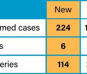 5月19日224人増、12942人。日本とフィリピンのPCR検査件数は?