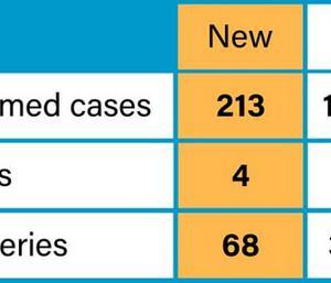 5月21日213人増13434人。 新型コロナは全身の病気。後遺症も長期化の恐れ。