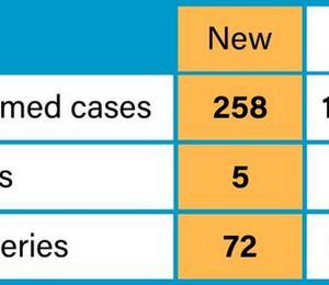 5月24日258人増14,035人。 パキスタン航空機事故は滑走路にエンジン接触痕。