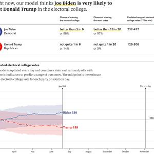 The Economist のアメリカ大統領選予測
