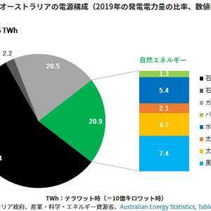 オーストラリアの石炭と日本の未来