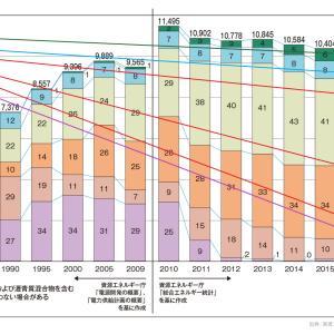 2030年温暖効果ガス排出量削減目標には原発再稼働しかなさそうな現状 その2:再エネは?