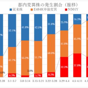 東京の新規感染者の9割は変異株、4割弱が30歳未満