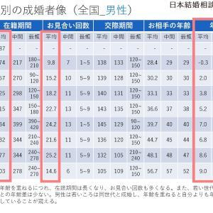 【vol.2】典型的な成婚者像(男性編)by 日本結婚相談所連盟
