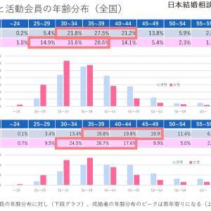【データで見る婚活】成婚者と活動会員の年齢分布