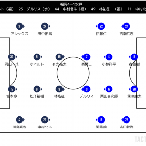 2005年J2第2節 福岡対水戸