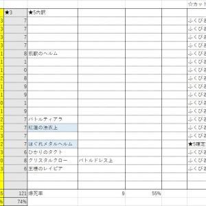 【ドラクエウォーク】ガチャ結果2021 1月