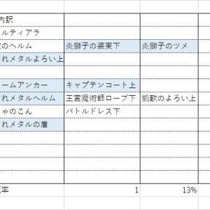 【ドラクエウォーク】ガチャ結果2021 2月