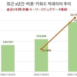 【韓国崩壊】韓国人「韓国の若い女性の間で『非婚主義』が急速に拡大!韓国の未来に暗雲が立ち込める 韓国の反応