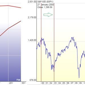 円高局面で外国株 買ってみようかな