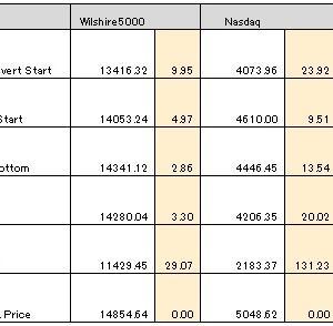 不況で株価が底値圏の時 逆イールドは発生しない
