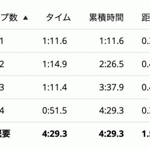 笠松スポーツフェスティバル1,500m結果