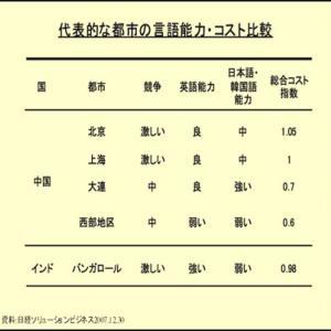 大連の日本語人材事情