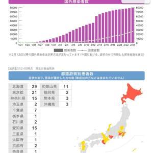 中国人訪日者数が東京より多い大阪で新型コロナ感染者数が少ない理由は「感染検査」をやっていない/出