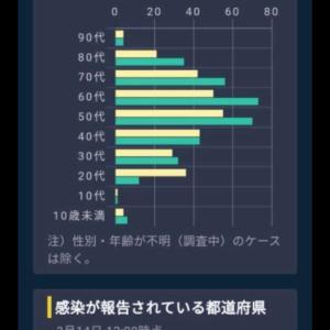 3月13日と4月8日の年齢別感染者数を比べると歴然とした違いが