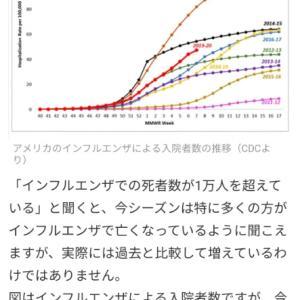 米国は通常のインフルでの死者数が6万〜10万人いるのに、コロナだけ取り上げて「日本は死者が少な」