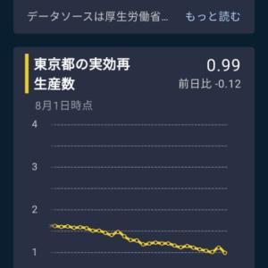 東京都の「実効再生産数が、0.99に」都民の皆様方の努力が数字となって現れています!