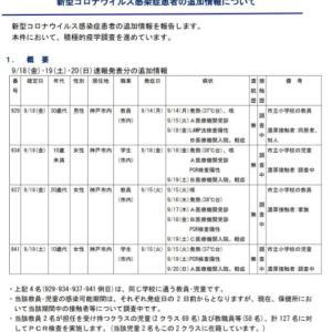神戸市小学校,生徒2名が発熱したのが14日, 検査の怠慢により「27名もの大クラスターに」