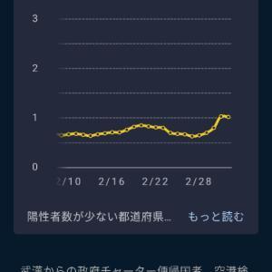 「兵庫県は既に新規感染者数か増加!」大阪も増加傾向に