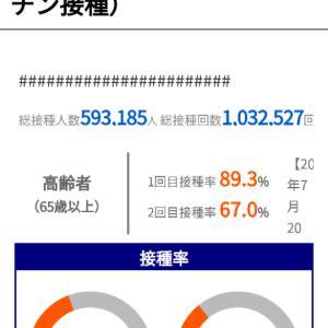 神戸市の「高齢者ワクチン接種率が89.3%!」コロナ対策も大幅変更が必要かも