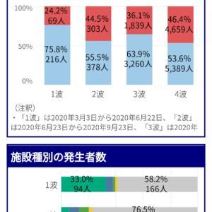 神戸市長へ問う「神戸市が酒類提供を禁止する理由は何故か?」酒が感染拡大を招いているという理由は!