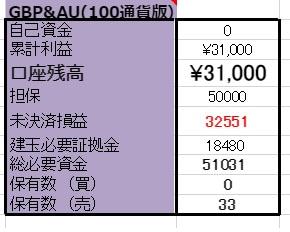 12/2(GBP/AUD)両建編  口座残高更新!