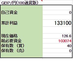 3/20 ◆ポンド両建編 口座残高更新!