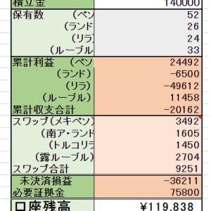 9/21 ◆積立投資編 口座残高更新!