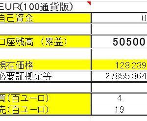 3/2 ◆EUR/JPY両建編 口座残高更新!