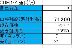 6/17 ◆スイスフラン両建編 口座残高更新