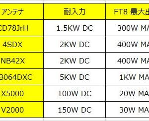 FT8はアンテナ耐入力の20%以下で運用すべし