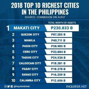 マカティは2018年に最も豊かな自治体