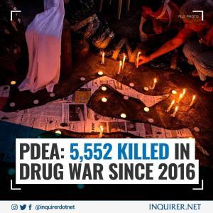 2016年からの麻薬戦争で5,552人が死亡
